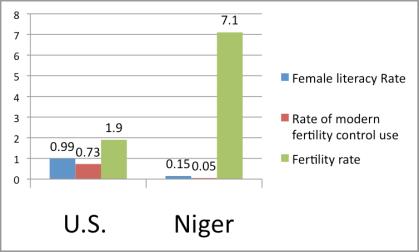 US v Niger